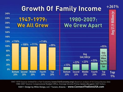 Diagram of the Growth of Family Income